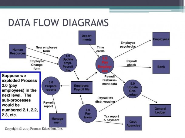 Systems Documentation Techniques