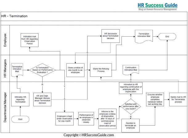 Hr Success Guide  Termination Process  Flow Diagram