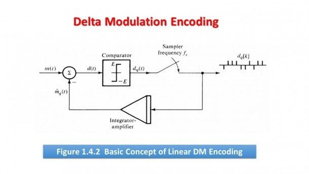 Chapter 1  Pcm, And Delta Modulation And Demodulation