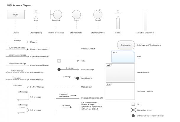 Uml Sequence Diagram, Design Elements