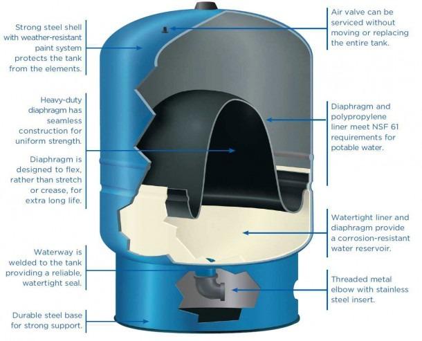 San Antonio 44 Gal Well Pressure Tank