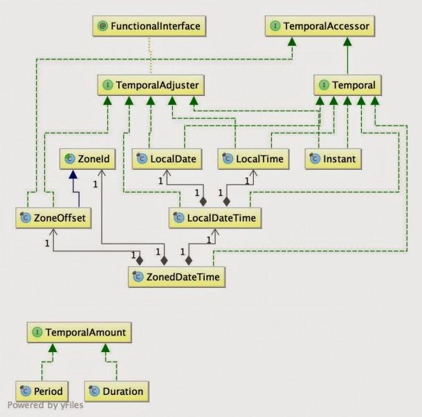 Java Time Package Uml Diagram