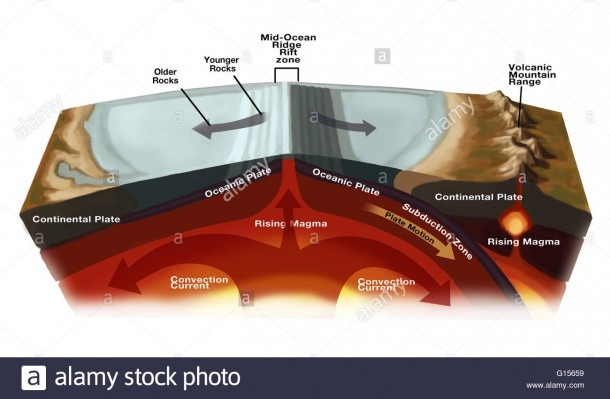 Diagram Illustrating Divergent Plate Boundaries Creating Larger