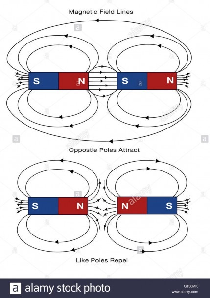 Diagram Of Magnetic Field Lines  Opposite Poles Attract, And Like