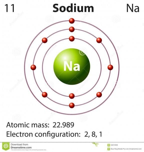 Bohr Model Of Sodium