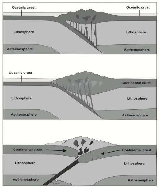 Different Convergent Boundaries (a) Oceanic