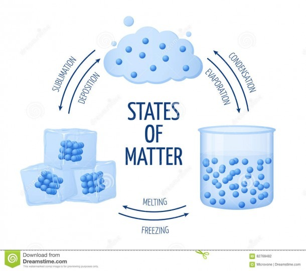 Different States Of Matter Solid, Liquid, Gas Vector Diagram Stock