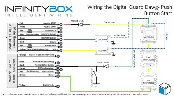 Digital Guard Dawg Ikey • Infinitybox