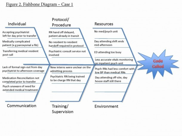 Fishbone Lab Diagram Template – Manufacturingengineering Org