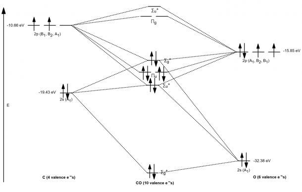 Can Someone Explain How Do I Set Up A Molecular Orbital Diagram
