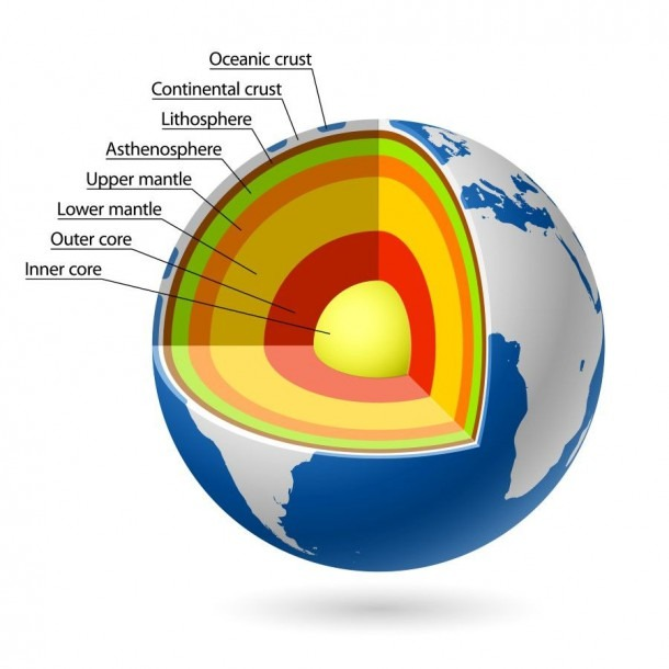 What Is Earth's Core Made Of