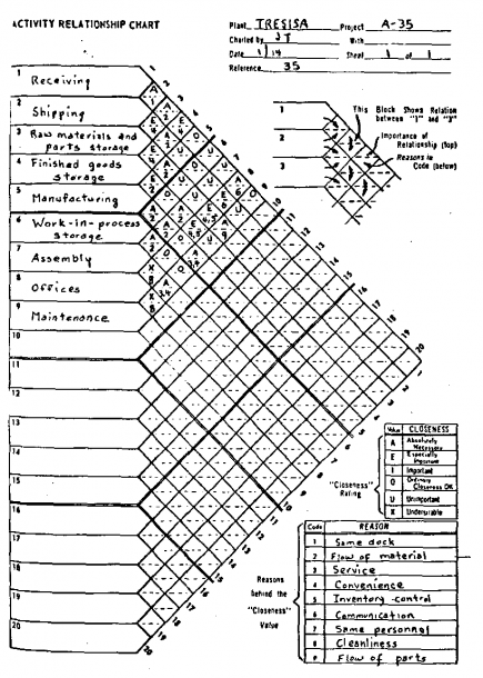 Activity Relationship Chart