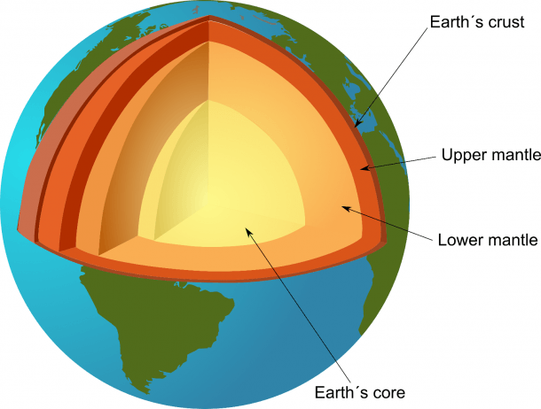 Inside Earth Diagram