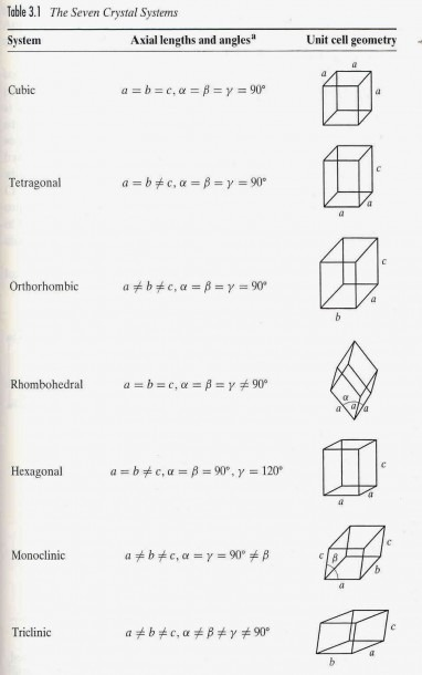 The Seven Crystal Systems And Their Axial Lengths And Angles