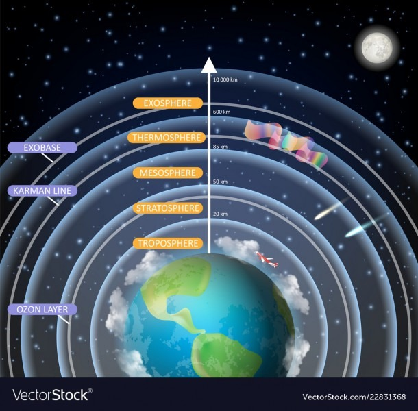 Educational Diagram Of Earth Atmosphere Royalty Free Vector