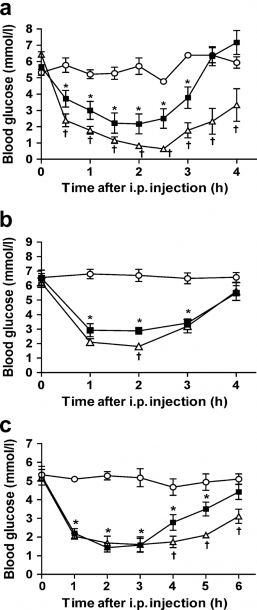 Effect Of Hypothalamic Ampk Inhibition On Insulin