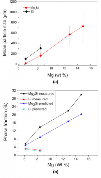 Effect Of Mg Content On The (a) Mean Particle Size, And (b) Phase