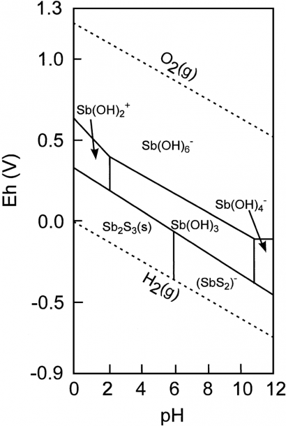 Eh – Ph Diagram Of Antimony In The Sb – S – H 2 O System At A