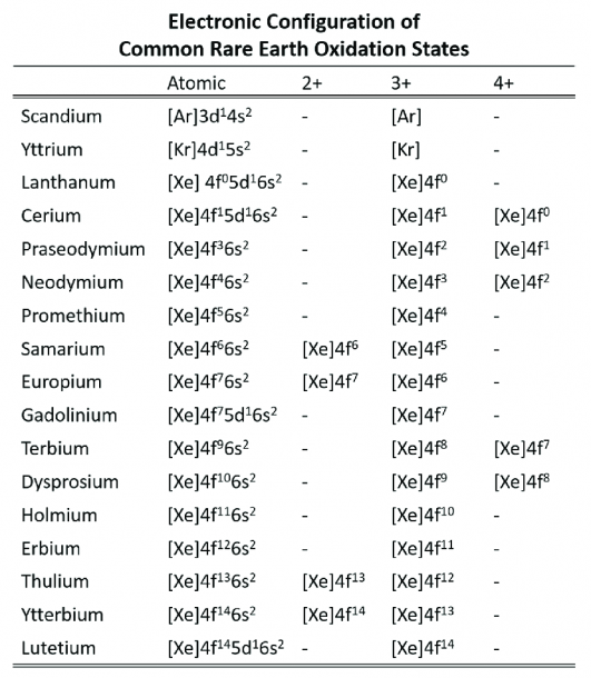 Electron Configuration Of The Ree Cations (adapted From Gupta [15