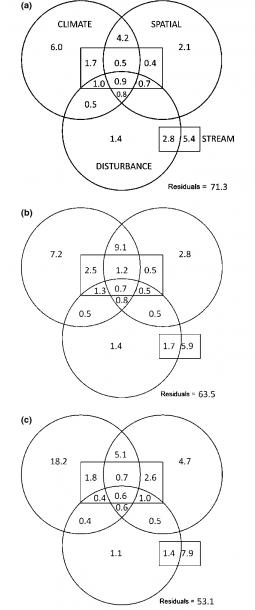 Venn Diagram Illustrating The Variation Partitioning Between Four