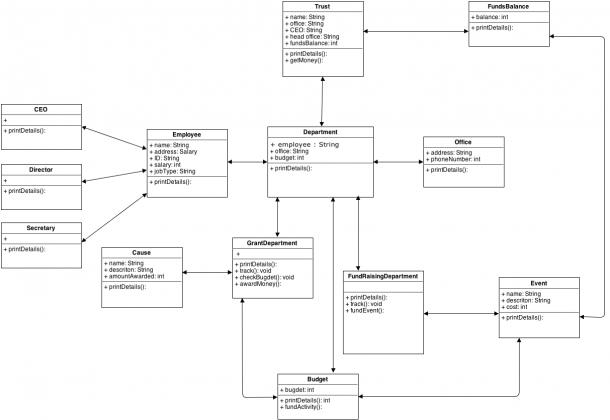 Implementing Uml Diagram To Java
