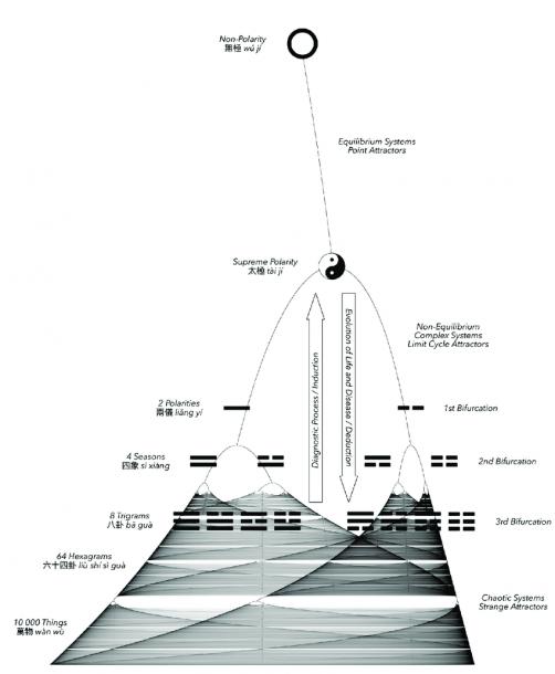 Feigenbaum's Logistic Bifurcation