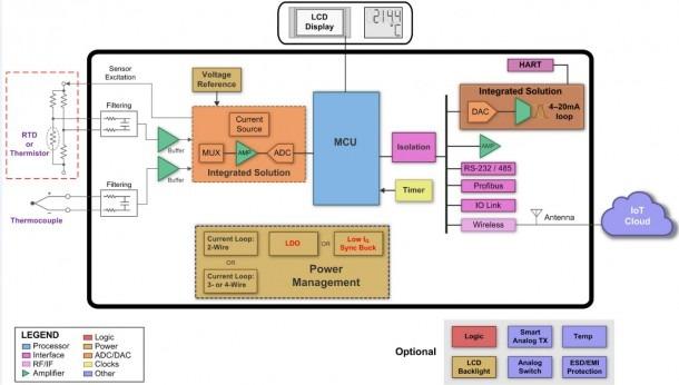 Powering Smart Sensor Transmitters In Industrial Applications