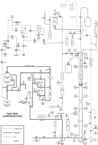 Fig A 1  Process And Instrumentation Diagram Showing The Gas Test