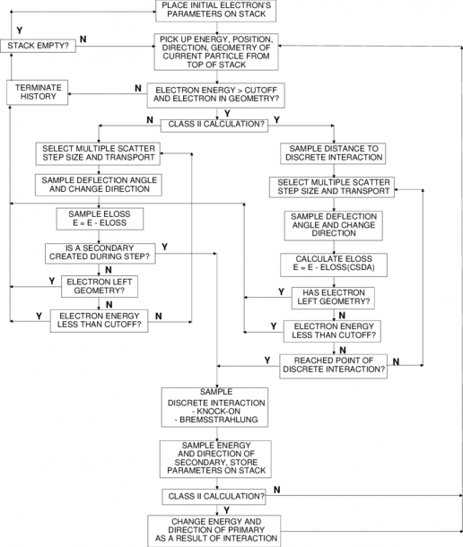 12  Flow Chart For Electron Transport  Much Detail Is Left Out
