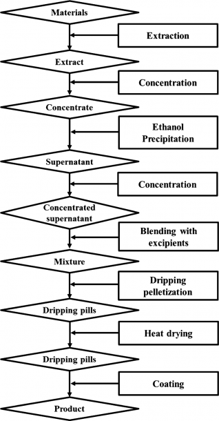 Flowchart For The Manufacturing Process Of The Botanical Drug