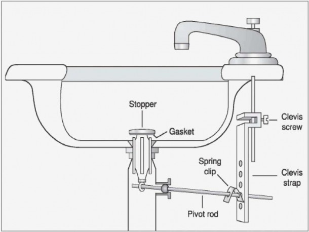 Fresh 27 Sink Parts Drain Kitchen Sink Drain Parts Diagram Satin