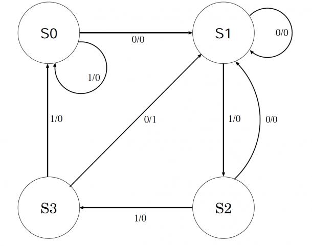 Moore Fsm State Diagram