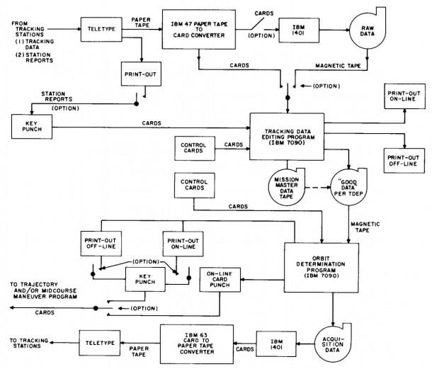 File Functional Block Diagram Of Orbit Determination Operations