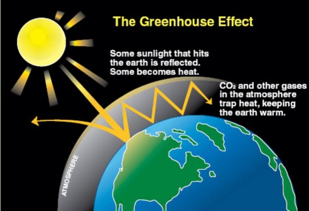 Earth Day & The Greenhouse Effect