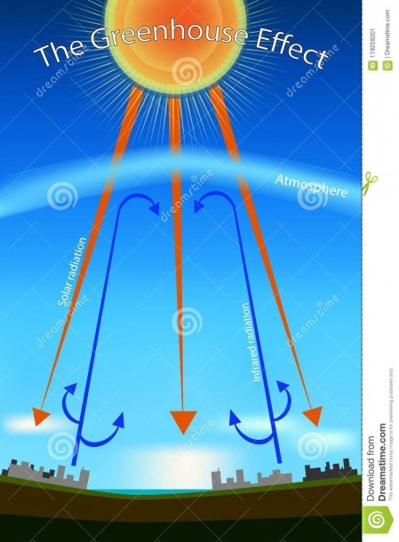 Greenhouse Effect  Diagram Stock Vector  Illustration Of Factory