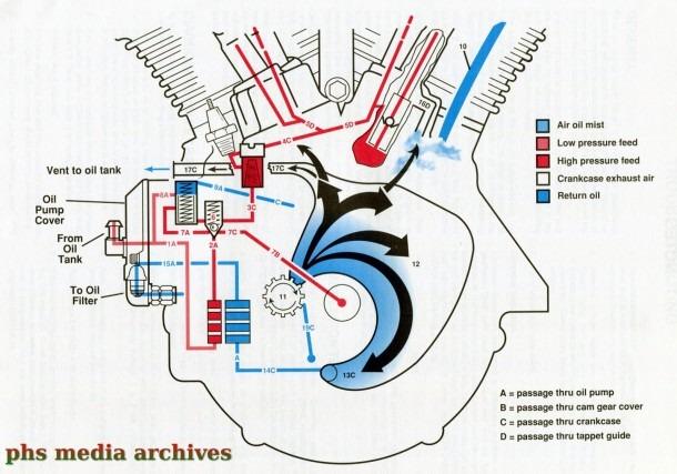 Harley Evo Oil Diagram