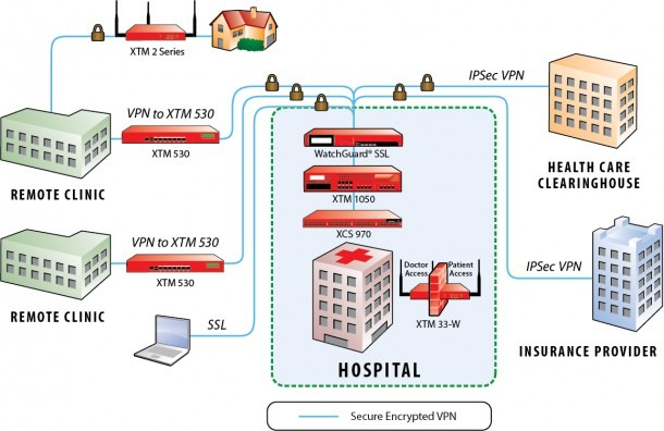 Watchguard Solutions For Healthcare