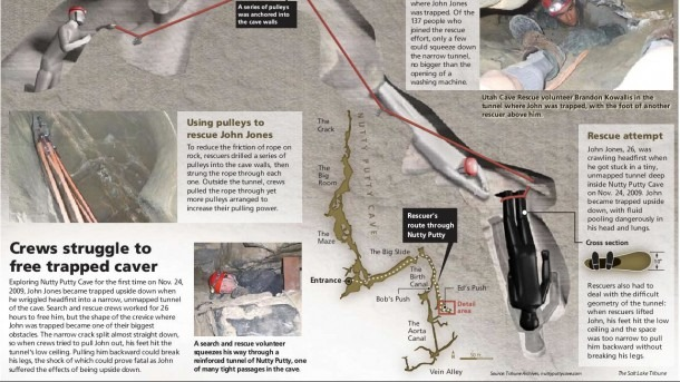 Man Trapped In Utah County's Nutty Putty Cave Dies