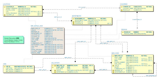 Schema Visualizer For Oracle Sql Developer