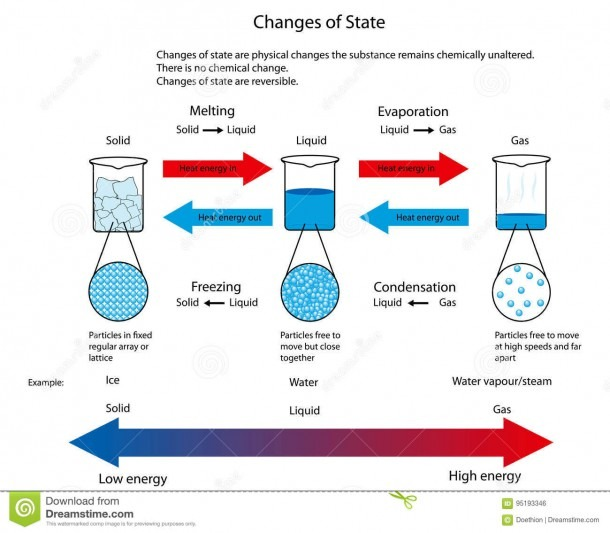 Illustration For Changes Of State Between Solid, Liquid And Gas