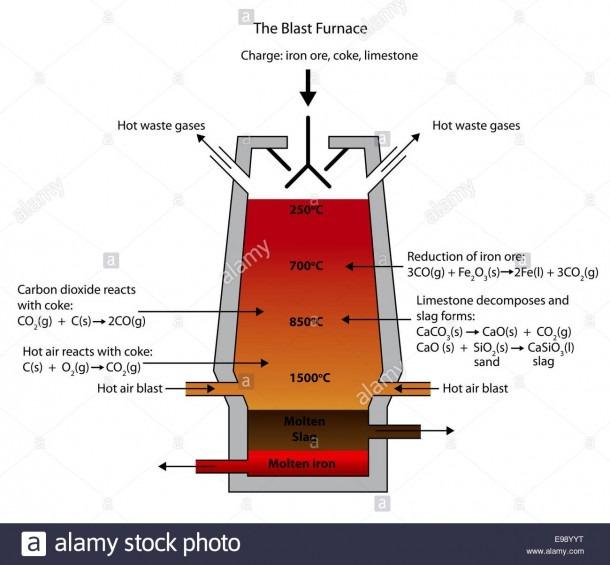 Diagram Blast Furnace Stock Photos & Diagram Blast Furnace Stock