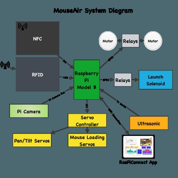 Mouseair Block Diagram