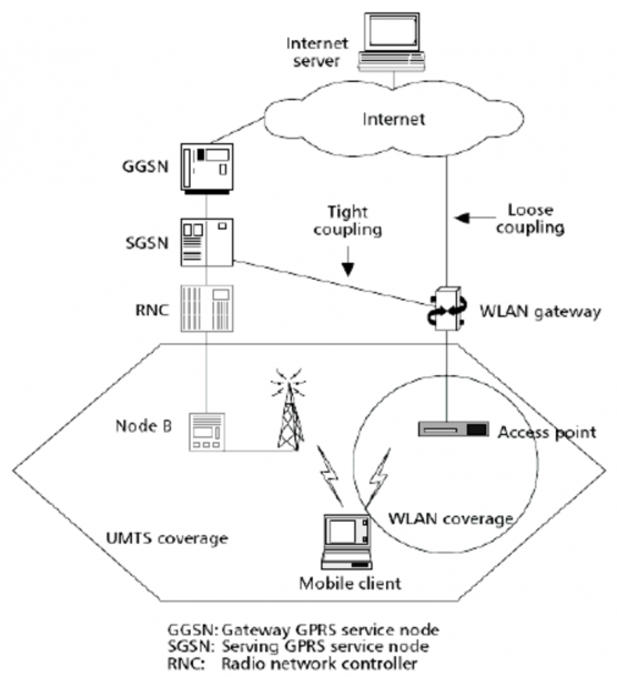 Integrated Umts Wlan Systems