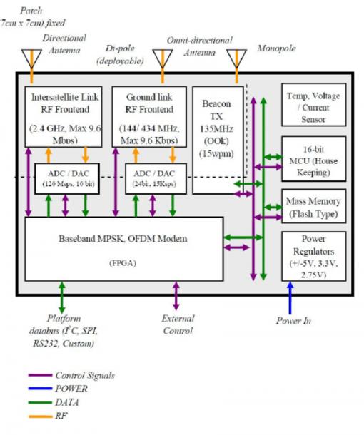 Intersatellite Communications Module Functional Block Diagram