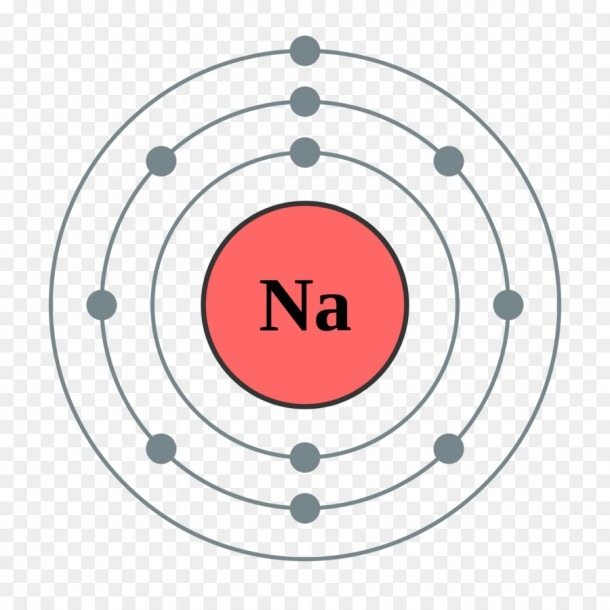 Electron Shell Sodium Electron Configuration Bohr Model