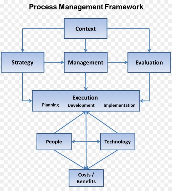 Organization Strategic Management Management Process Strategy