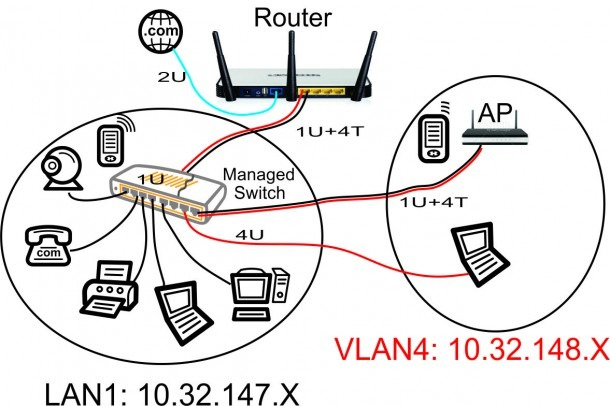 Guest Wifi Network – Part 4 – Set Up The Cisco Linksys Sg300