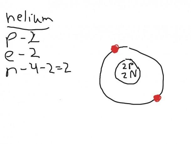 helium bohr diagram
