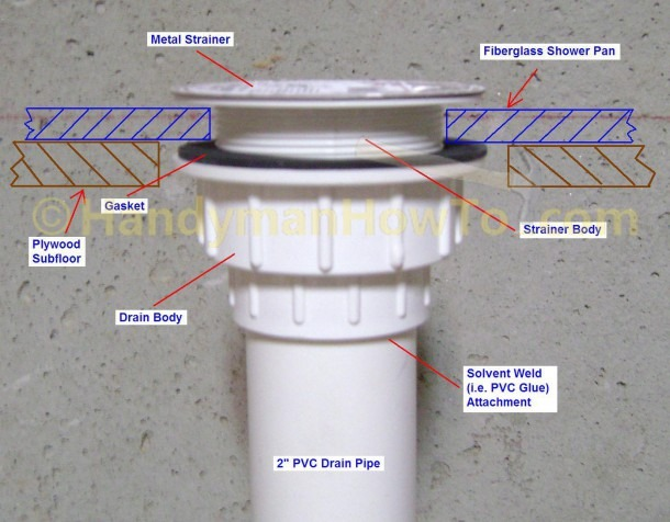 Leaky Shower Drain Repair Shower Drain Installation Diagram