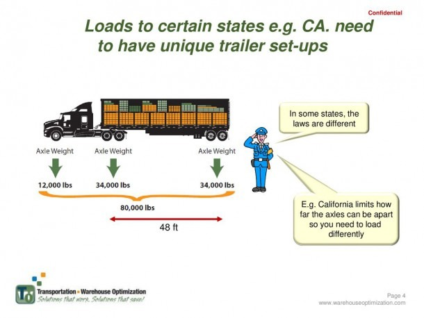 The Loader's Guide To Truck Loading